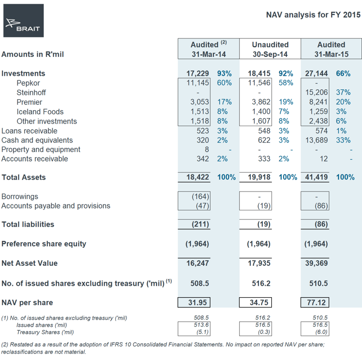 NAV Analysis for FY15